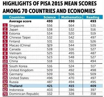 Bảng xếp hạng học sinh quốc tế PISA bổ sung đánh giá kỹ năng ngoại ngữ từ 2025 - Ảnh 1.