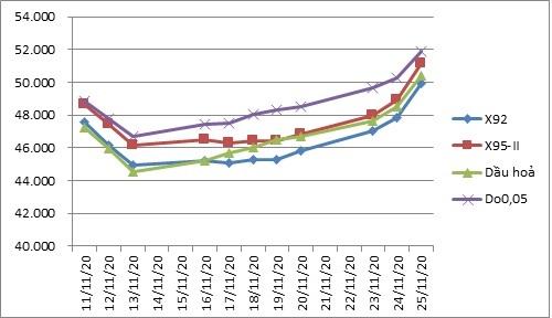 Từ 15h30 ngày 27/11, giá xăng tăng hơn 600 đồng/lít  - Ảnh 1.