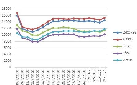 Từ 15h30 ngày 27/11, giá xăng tăng hơn 600 đồng/lít  - Ảnh 2.