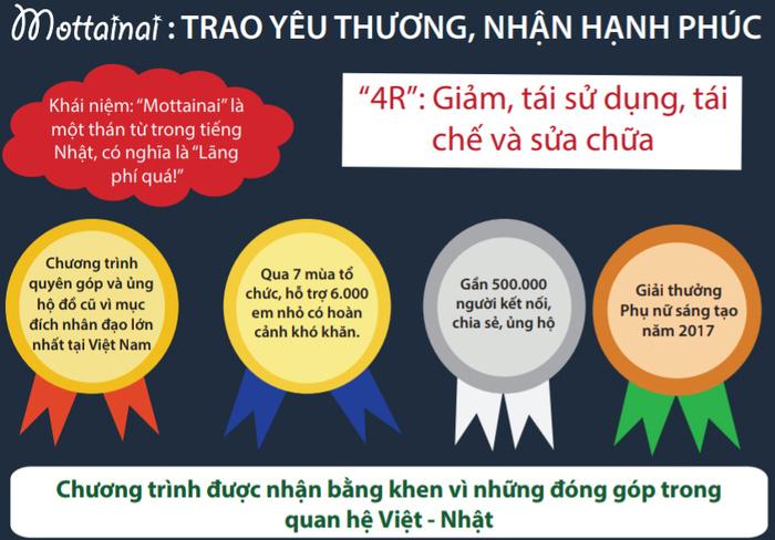 """Nhóm nhạc Minh Đăng và những người bạn tham gia Gala trực tuyến """"Giáng sinh Trao yêu thương - Nhận hạnh phúc"""" Mottainai 2020 - Ảnh 4."""