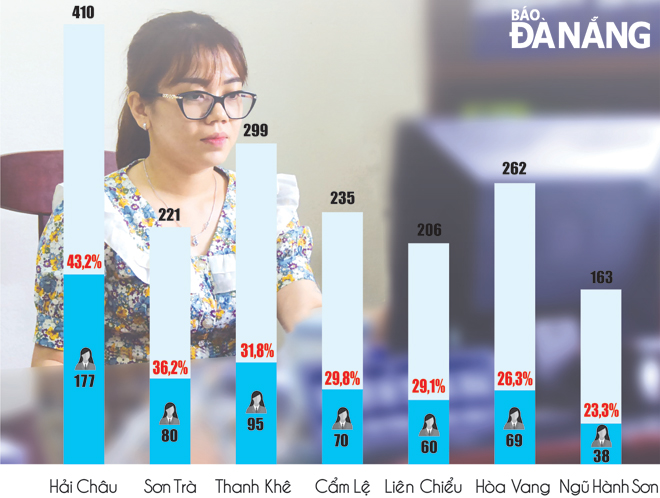 Một số cơ sở có tỷ lệ nữ cấp ủy đạt trên 50% - Ảnh 1.
