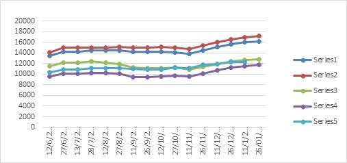 Giá xăng tiếp tục tăng nhẹ trước Tết nguyên đán 2021 - Ảnh 2.