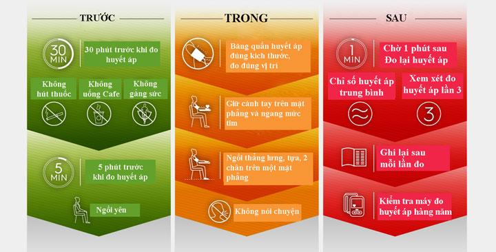 Các bước đo huyết áp chính xác nhất bạn cần phải biết - Ảnh 2.