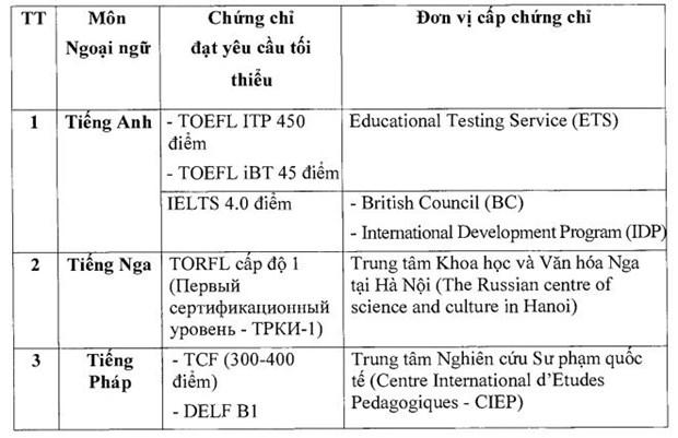 13 trường hợp sẽ được miễn thi ngoại ngữ kỳ thi Tốt nghiệp THPT 2021 - Ảnh 1.