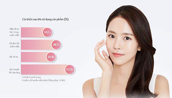 Hiệu quả dưỡng da thần thánh của mặt nạ đèn Led được giới trẻ Hàn phát cuồng, sao Việt thích mê - Ảnh 5.