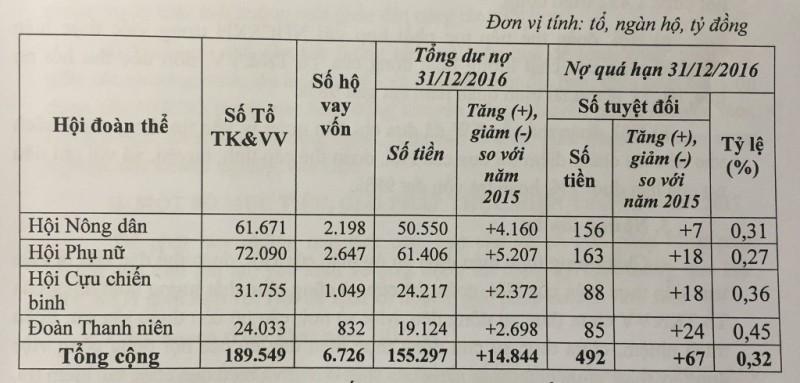 Bảng số liệu kết quả ủy thác cho vay tín dụng của từng tổ chức chính trị - xã hội cho thấy: Trong 4 tổ chức chính trị - xã hội (Hội Nông dân, Hội LHPN, Hội Cựu chiến binh và Đoàn TNCSHCM) thì Hội LHPNVN đứng thứ nhất về số tổ tiết kiệm vay vốn, số hộ vay vốn, tổng dư nợ, mức tăng tổng dư nợ và tỷ lệ nợ quá hạn thấp nhất.
