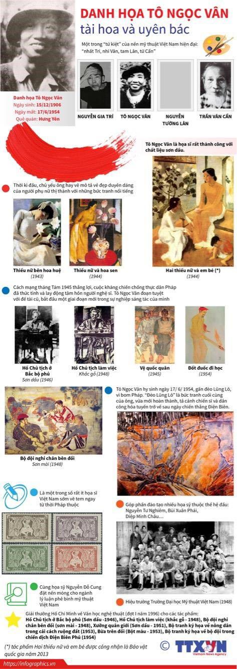 Kỷ niệm 65 năm Ngày mất của danh họa Tô Ngọc Vân (17/6/1954 - 17/6/2019)