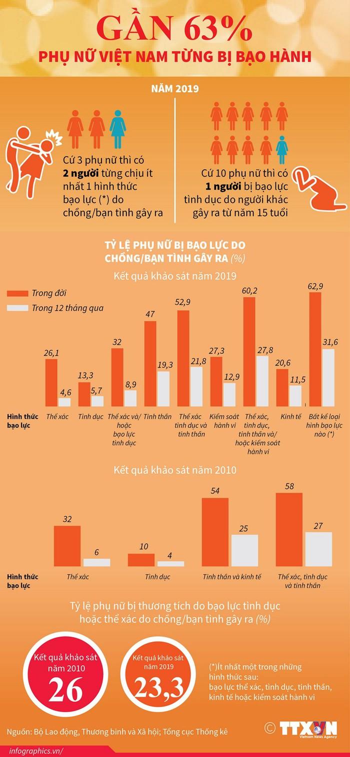 Gần 63% phụ nữ Việt Nam từng bị bạo hành