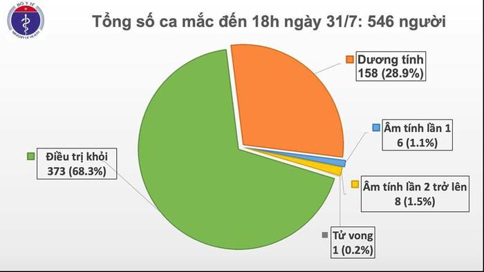 Chiều 31/7, Việt Nam có thêm 37 ca mắc Covid-19 - Ảnh 1.