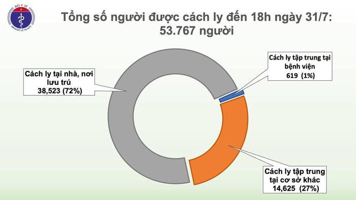 Chiều 31/7, Việt Nam có thêm 37 ca mắc COVID-19 mới - Ảnh 1.