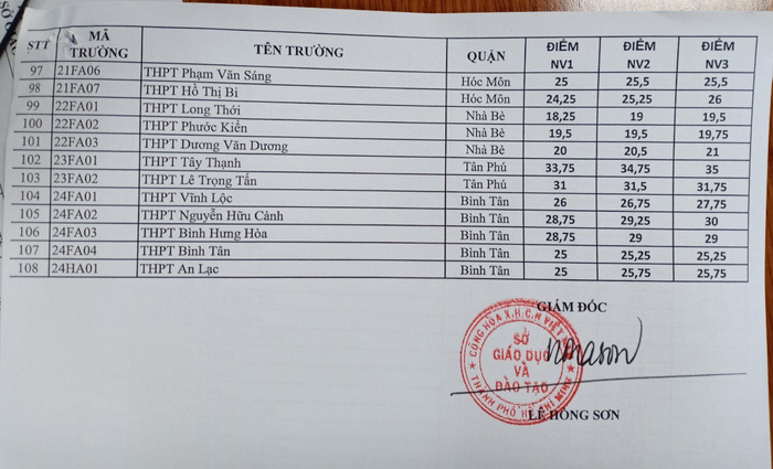TPHCM công bố điểm chuẩn lớp 10 công lập - Ảnh 3.