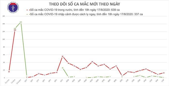 Phát hiện 12 ca nhiễm COVID-19 mới, Hà Nội ghi nhận thêm 1 trường hợp - Ảnh 1.