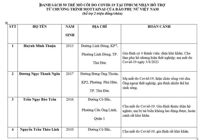 Báo Phụ nữ Việt Nam hỗ trợ 75 trẻ mồ côi do Covid-19 tại TPHCM và Long An - Ảnh 4.