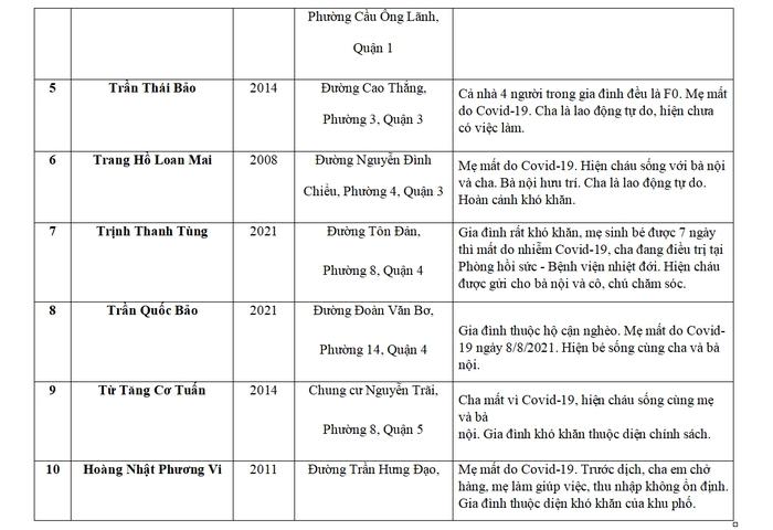 Báo Phụ nữ Việt Nam hỗ trợ 75 trẻ mồ côi do Covid-19 tại TPHCM và Long An - Ảnh 5.