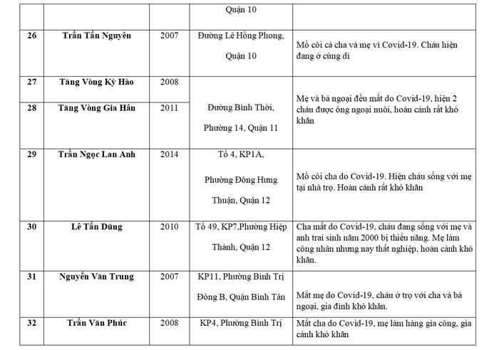 Báo Phụ nữ Việt Nam hỗ trợ 75 trẻ mồ côi do Covid-19 tại TPHCM và Long An - Ảnh 8.
