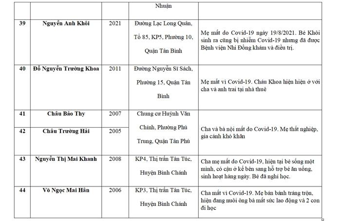 Báo Phụ nữ Việt Nam hỗ trợ 75 trẻ mồ côi do Covid-19 tại TPHCM và Long An - Ảnh 10.
