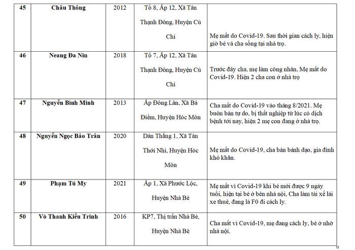 Báo Phụ nữ Việt Nam hỗ trợ 75 trẻ mồ côi do Covid-19 tại TPHCM và Long An - Ảnh 11.
