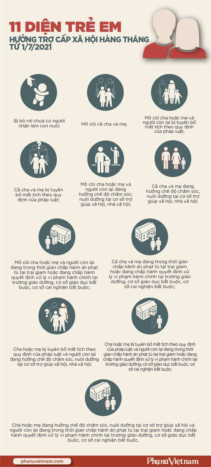 11 diện trẻ em được hưởng trợ cấp xã hội hằng tháng - Ảnh 1.