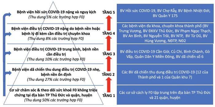 TPHCM áp dụng mô hình tháp 5 tầng trong thu dung điều trị các trường hợp F0 - Ảnh 1.