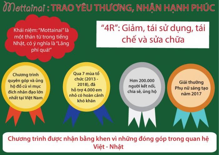 Công ty Cổ phần Acecook Việt Nam ủng hộ Mottainai 2019 - Ảnh 4.