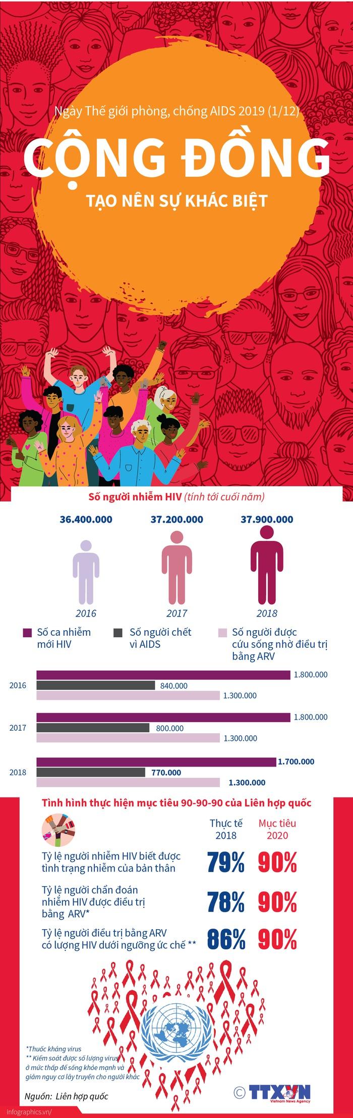 Cuộc chiến chống đại dịch HIV/AIDS vẫn còn gian nan - Ảnh 6.
