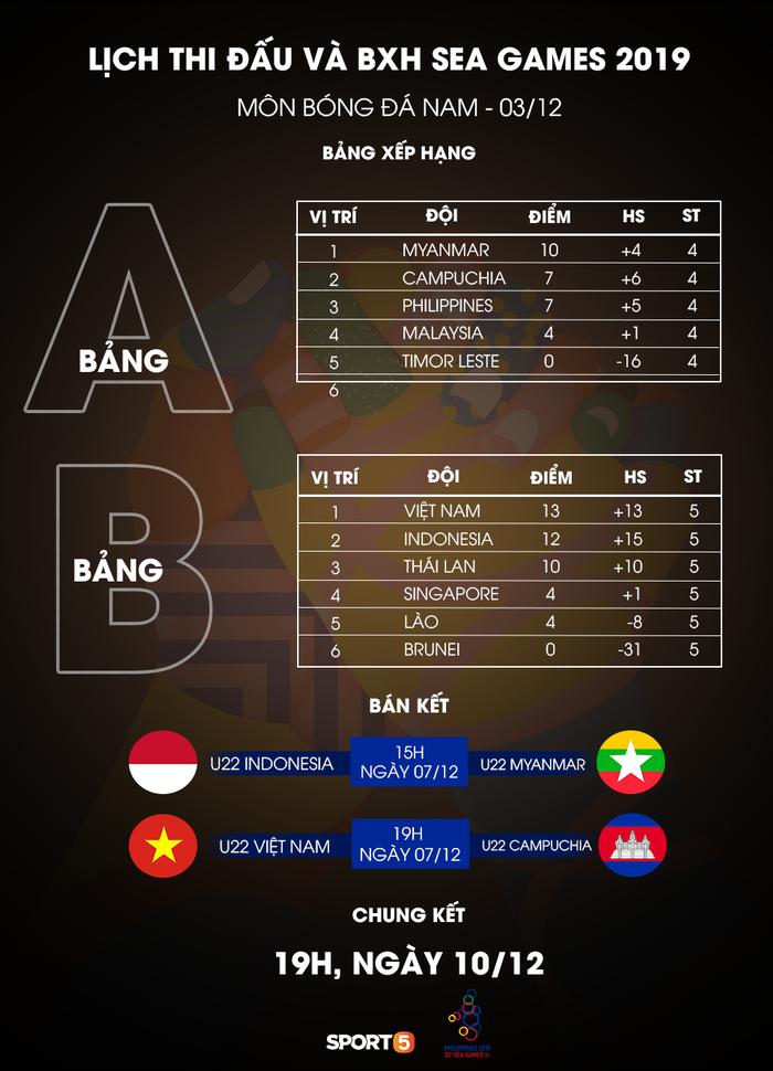 SEA Games 30: U22 Việt Nam vào bán kết sau trận hòa Thái Lan - Ảnh 2.