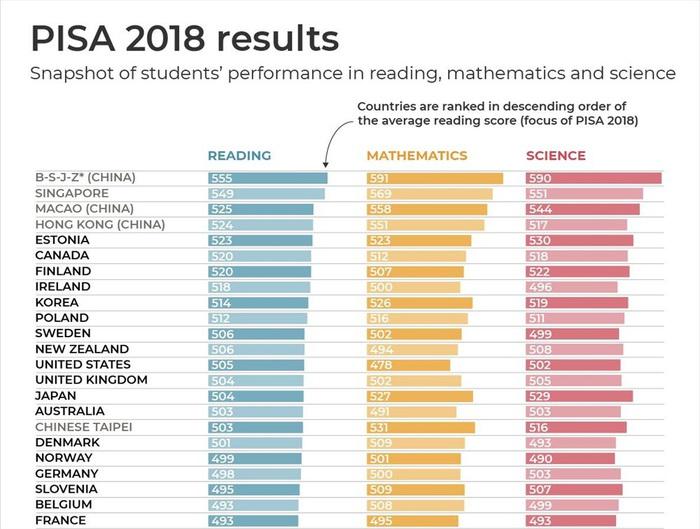 Bất ngờ việc học sinh Việt Nam không có tên trên bảng xếp hạng PISA - Ảnh 1.