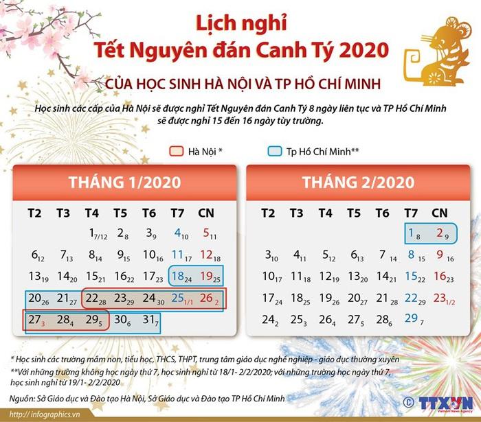 Lịch nghỉ Tết Canh Tý 2020 của học sinh Hà Nội, TPHCM - Ảnh 1.