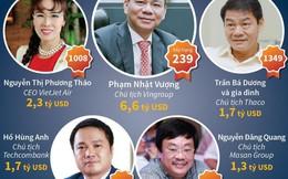 1 trong 5 tỷ phú Việt Nam lọt vào danh sách của Forbes là nữ