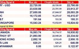 Tỉ giá USD ngày đầu tuần giảm nhẹ