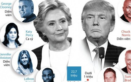 Số tiền sao Hollywood ủng hộ Hillary nhiều gấp 20 lần ông Trump