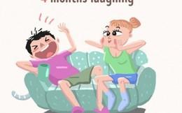 Cả cuộc đời, bạn chỉ dành 4 tháng để cười